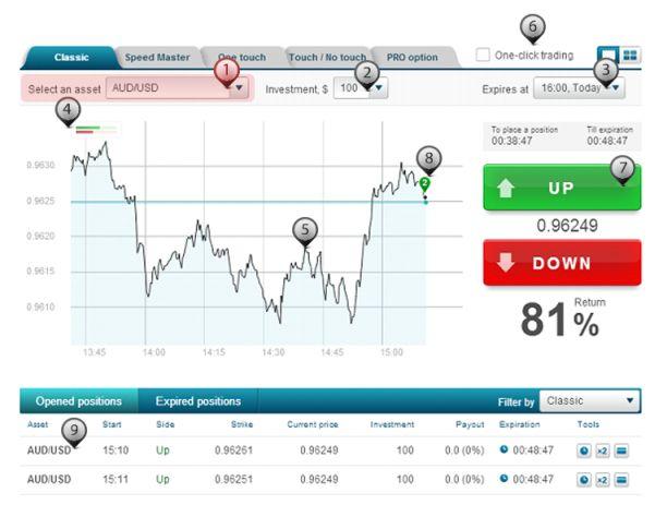 Trader sur TopOption