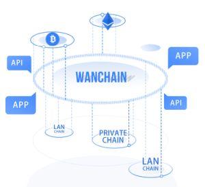 crypto monnaie ManChain (MAN)