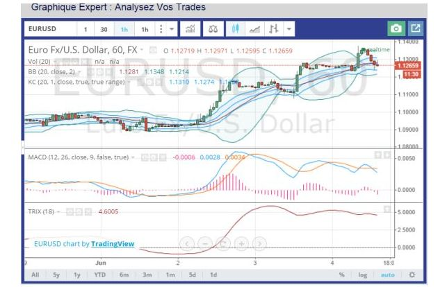 graphique-expert-optionweb